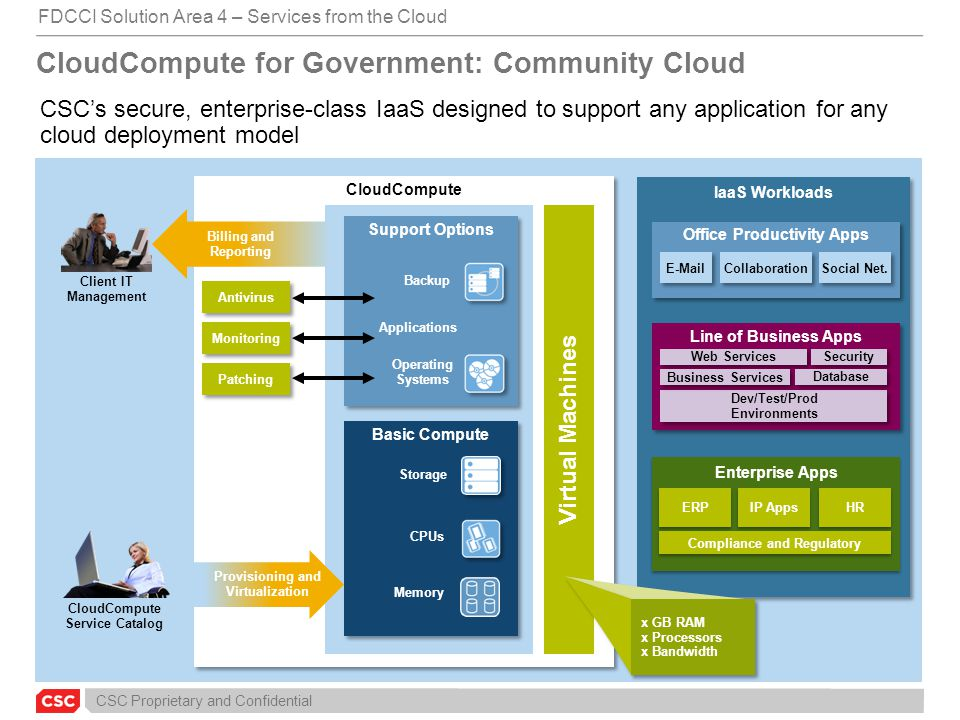 CSC Proprietary and Confidential CloudCompute for Government: Community Cloud CSC's secure, enterprise-class IaaS designed to support any application