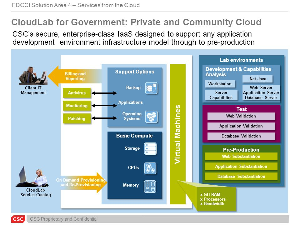 CSC Proprietary and Confidential CloudLab for Government: Private and Community Cloud CSC's secure, enterprise-class IaaS designed to support any appl