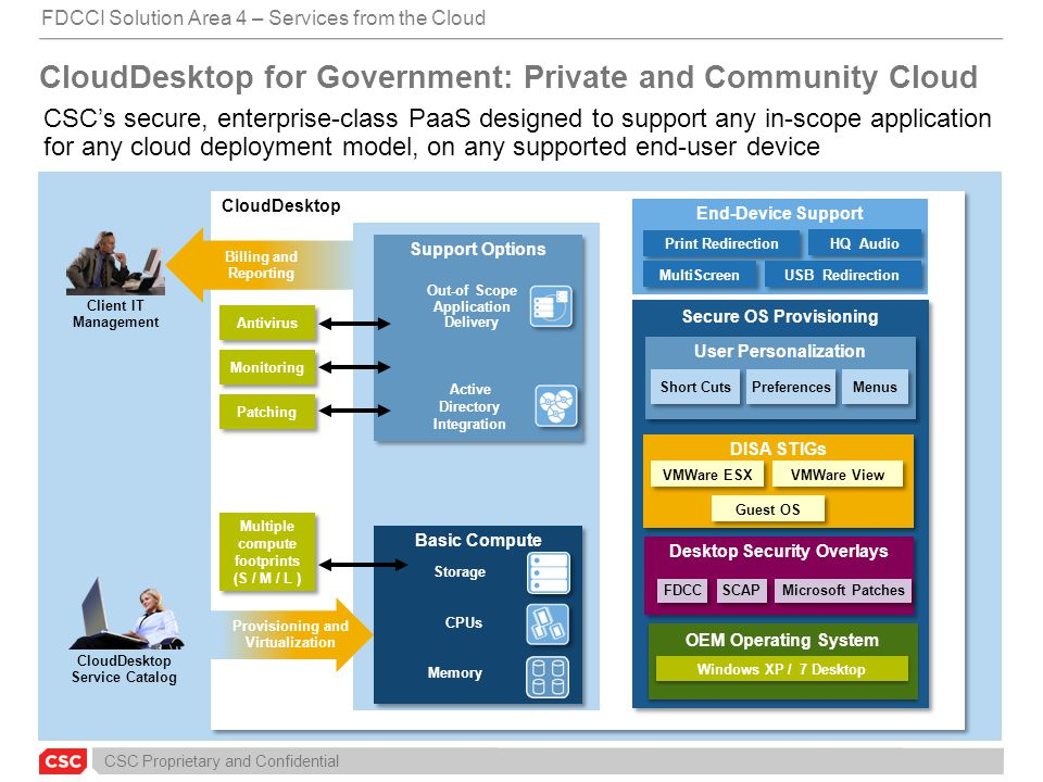 CSC Proprietary and Confidential CloudDesktop for Government: Private and Community Cloud CSC's secure, enterprise-class PaaS designed to support any