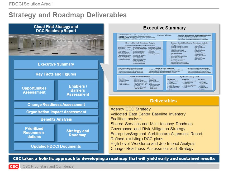 CSC Proprietary and Confidential CSC takes a holistic approach to developing a roadmap that will yield early and sustained results FDCCI Solution Area