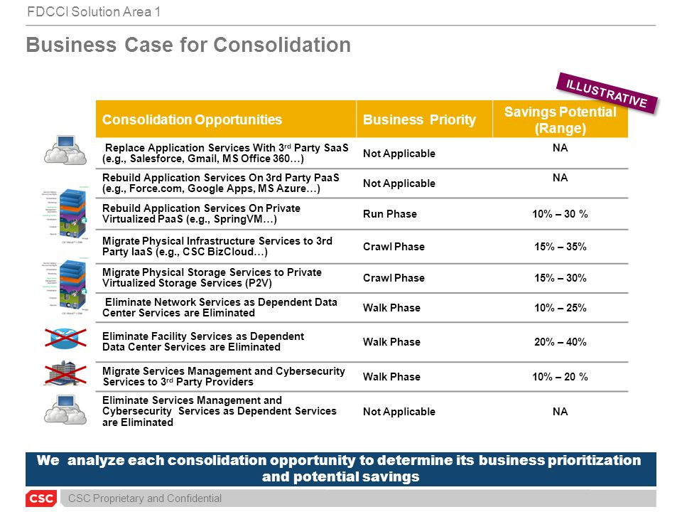 CSC Proprietary and Confidential We analyze each consolidation opportunity to determine its business prioritization and potential savings Consolidatio