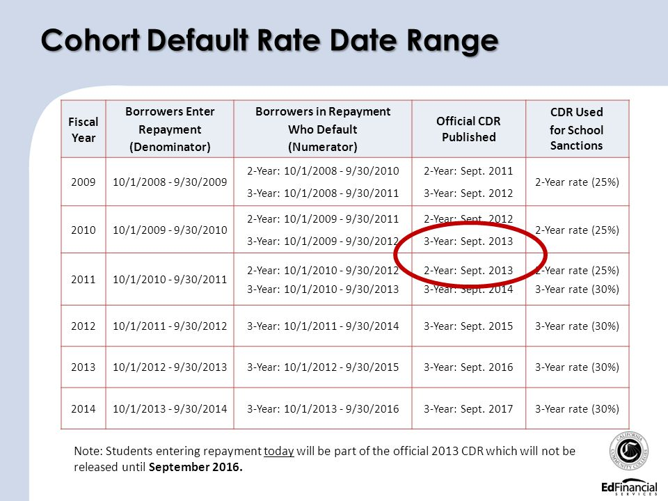 Cohort Default Rate Date Range Note: Students entering repayment today will be part of the official 2013 CDR which will not be released until Septembe