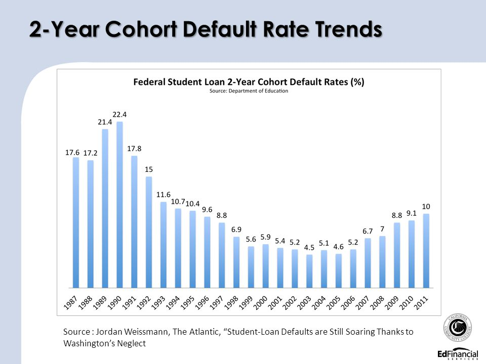 "2-Year Cohort Default Rate Trends Source : Jordan Weissmann, The Atlantic, ""Student-Loan Defaults are Still Soaring Thanks to Washington's Neglect"