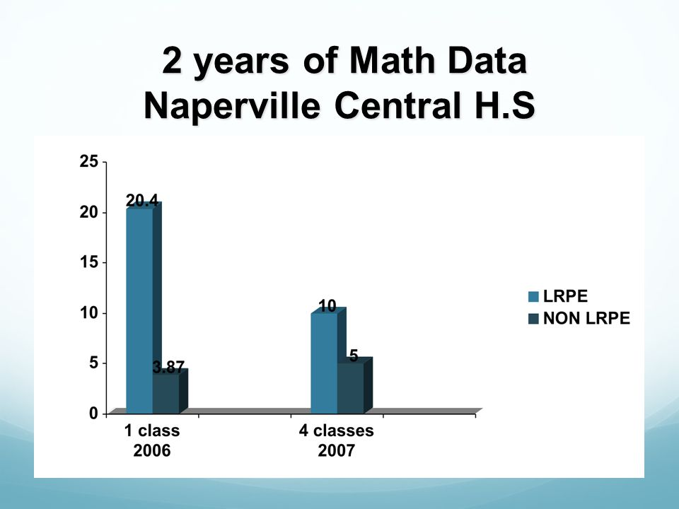 3 Years of Literacy Data Naperville Central H.S. 1st Period 8th Period