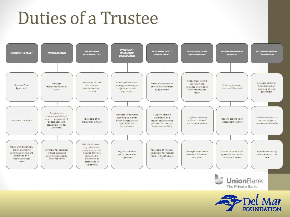 Duties of a Trustee STARTING THE TRUSTADMINISTRATION BOOKKEEPING RESPONSIBILITIES INVESTMENT MANGEMENT COORDINATION RESPONSIBILTIES TO BENEFICIARIES TAX PAYMENT AND RECORDKEEPING MAINTAINS NEUTRAL POSITION DISTRIBUTION UPON TERMINATION Reviews Trust Agreement Marshalls the assets Meets with beneficiary and/or grantor to determine investment objectives an d income/principal needs Manages recordkeeping for all assets Completes an inventory of all trust assets – keeps track of all cost basis and acquisitions for tax purposes Arranges for appraisal of trust assets and determines property insurance needs Records all income and principal distributions and receipts Takes care of all transaction activity Collects all income, e.g., dividends, interest payments.