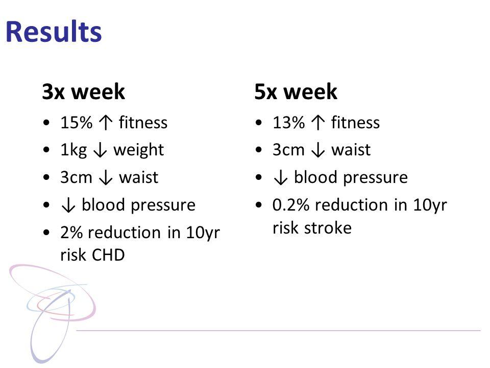 Results 3x week 15% ↑ fitness 1kg ↓ weight 3cm ↓ waist ↓ blood pressure 2% reduction in 10yr risk CHD 5x week 13% ↑ fitness 3cm ↓ waist ↓ blood pressure 0.2% reduction in 10yr risk stroke