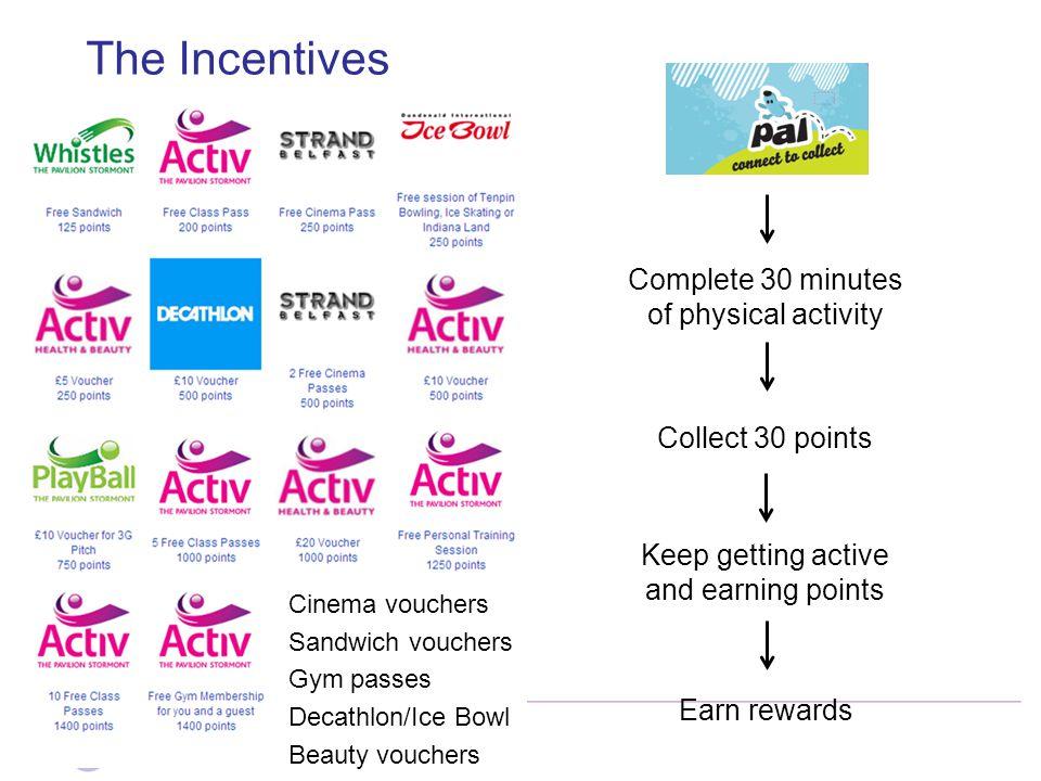 The Incentives Cinema vouchers Sandwich vouchers Gym passes Decathlon/Ice Bowl Beauty vouchers Complete 30 minutes of physical activity Collect 30 poi