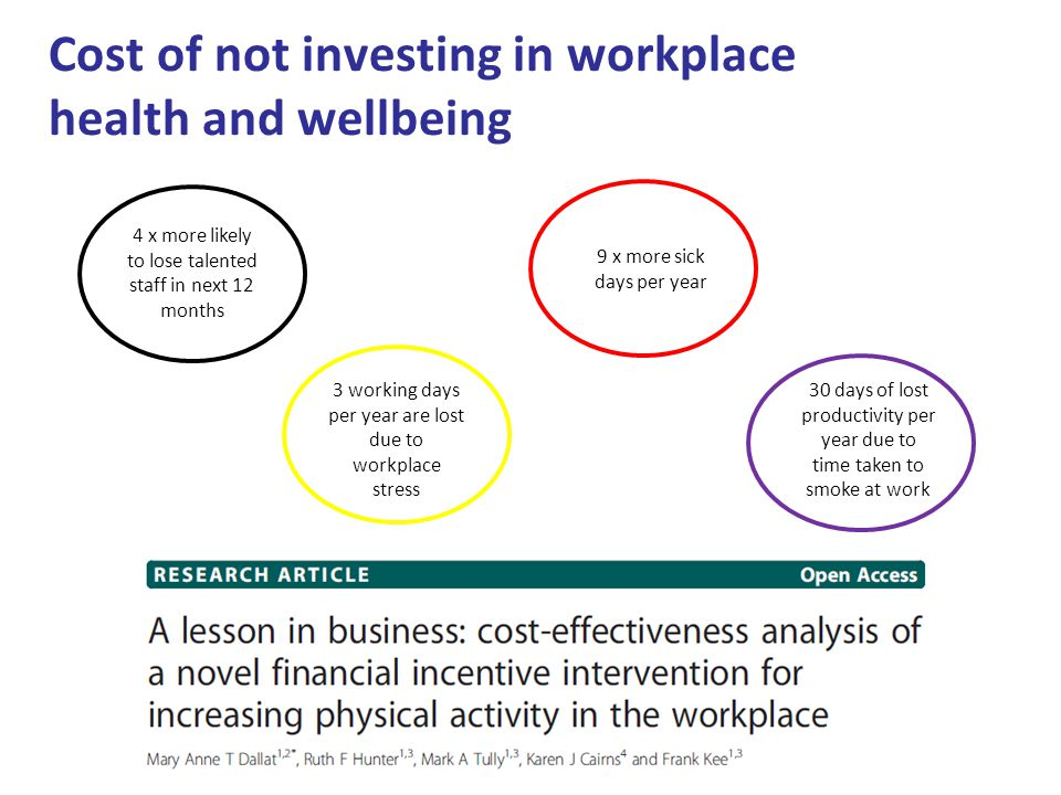 Cost of not investing in workplace health and wellbeing 4 x more likely to lose talented staff in next 12 months 9 x more sick days per year 30 days o