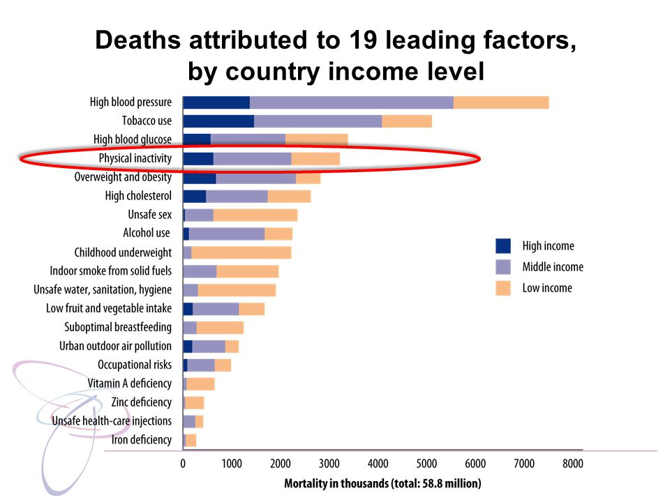 Deaths attributed to 19 leading factors, by country income level