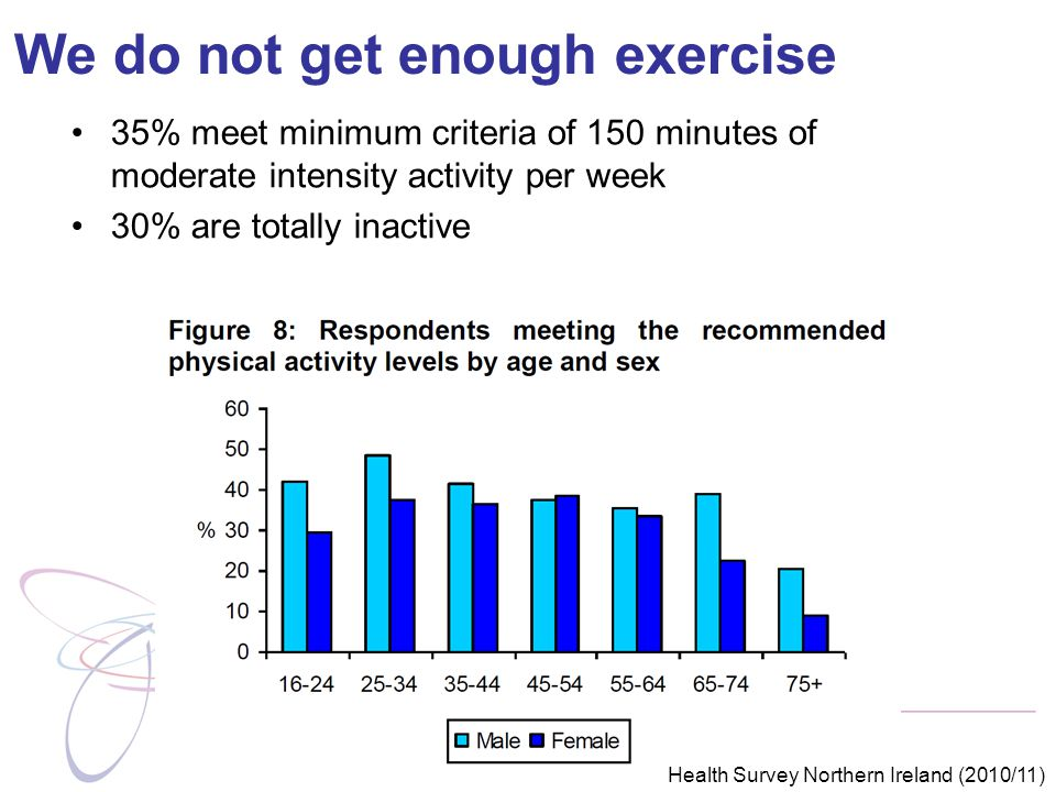 We do not get enough exercise 35% meet minimum criteria of 150 minutes of moderate intensity activity per week 30% are totally inactive Health Survey