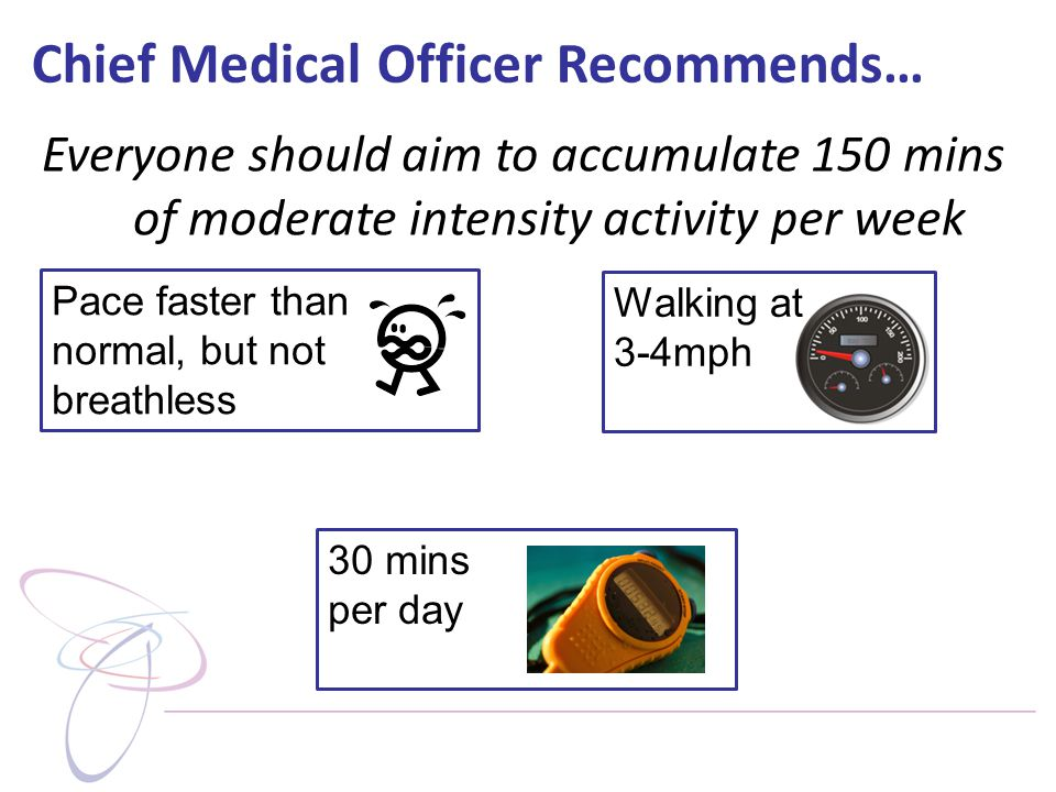Chief Medical Officer Recommends… Walking at 3-4mph Pace faster than normal, but not breathless Everyone should aim to accumulate 150 mins of moderate intensity activity per week 30 mins per day