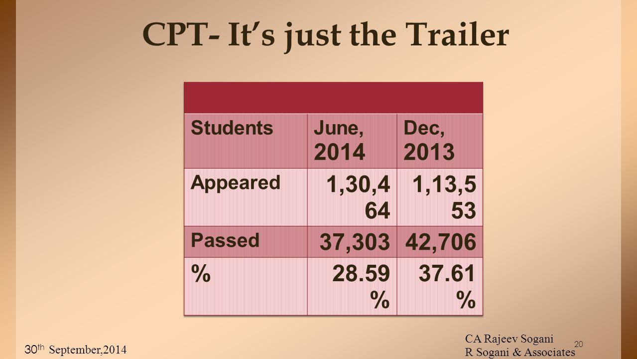 CPT- It's just the Trailer CA Rajeev Sogani R Sogani & Associates 30 th September,2014 20