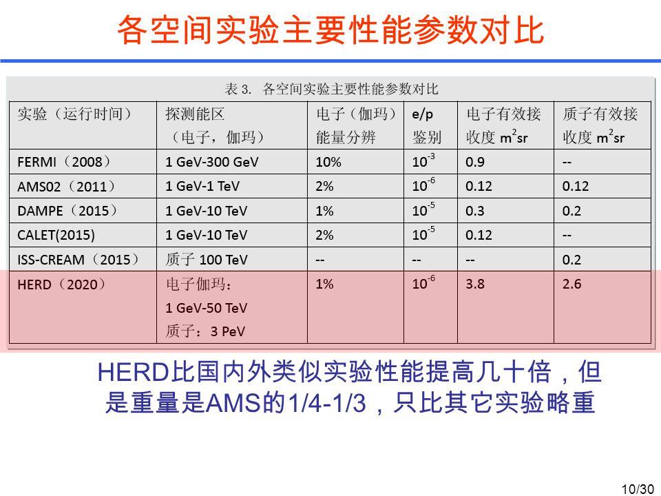 各空间实验主要性能参数对比 HERD 比国内外类似实验性能提高几十倍,但 是重量是 AMS 的 1/4-1/3 ,只比其它实验略重 10/30