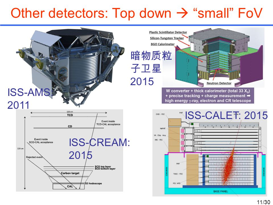 Other detectors: Top down  small FoV ISS-CREAM: 2015 ISS-CALET: 2015 ISS-AMS: 2011 暗物质粒 子卫星 2015 11/30
