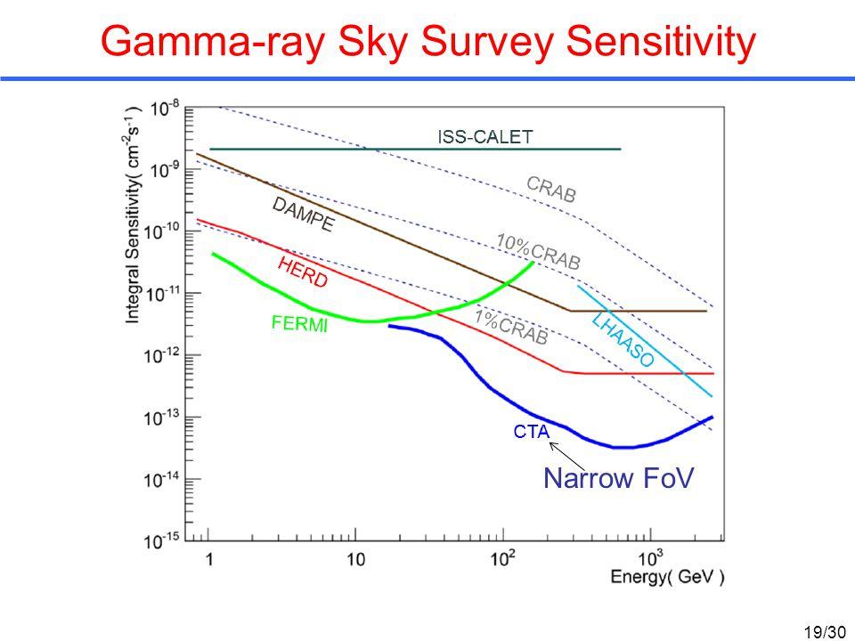 Gamma-ray Sky Survey Sensitivity Narrow FoV 19/30