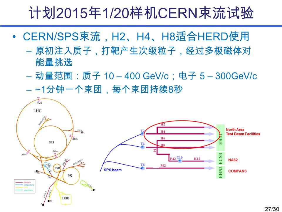 计划 2015 年 1/20 样机 CERN 束流试验 CERN/SPS 束流, H2 、 H4 、 H8 适合 HERD 使用 – 原初注入质子,打靶产生次级粒子,经过多极磁体对 能量挑选 – 动量范围:质子 10 – 400 GeV/c ;电子 5 – 300GeV/c –~1 分钟一个束团,每个束团持续 8 秒 27/30