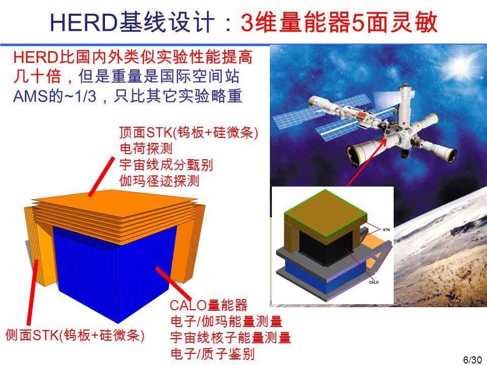 HERD 基线设计: 3 维量能器 5 面灵敏 HERD 比国内外类似实验性能提高 几十倍,但是重量是国际空间站 AMS 的 ~1/3 ,只比其它实验略重 CALO 量能器 电子 / 伽玛能量测量 宇宙线核子能量测量 电子 / 质子鉴别 侧面 STK( 钨板 + 硅微条 ) 顶面 STK( 钨板 + 硅微条 ) 电荷探测 宇宙线成分甄别 伽玛径迹探测 6/30
