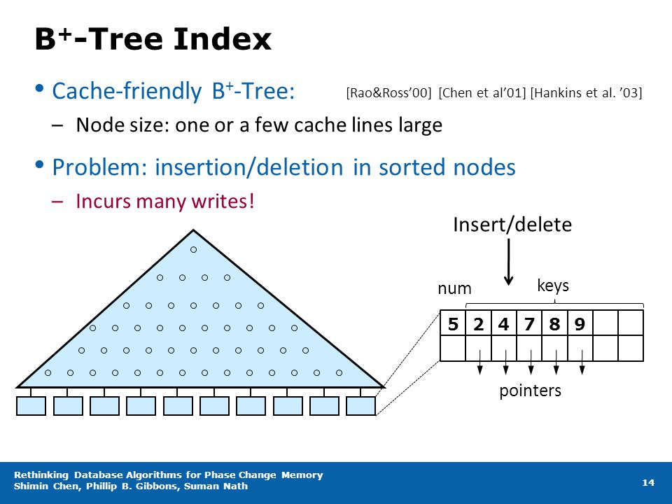 B + -Tree Index Cache-friendly B + -Tree: –Node size: one or a few cache lines large Problem: insertion/deletion in sorted nodes –Incurs many writes!