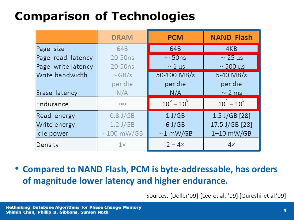 Comparison of Technologies DRAMPCMNAND Flash Page size Page read latency Page write latency Write bandwidth Erase latency 64B 20-50ns 20-50ns ∼ GB/s per die N/A 64B ∼ 50ns ∼ 1 µs 50-100 MB/s per die N/A 4KB ∼ 25 µs ∼ 500 µs 5-40 MB/s per die ∼ 2 ms Endurance ∞ 10 6 − 10 8 10 4 − 10 5 Read energy Write energy Idle power 0.8 J/GB 1.2 J/GB ∼ 100 mW/GB 1 J/GB 6 J/GB ∼ 1 mW/GB 1.5 J/GB [28] 17.5 J/GB [28] 1–10 mW/GB Density1×2 − 4×4× Rethinking Database Algorithms for Phase Change Memory Shimin Chen, Phillip B.