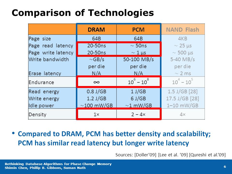 Comparison of Technologies DRAMPCMNAND Flash Page size Page read latency Page write latency Write bandwidth Erase latency 64B 20-50ns 20-50ns ∼ GB/s p