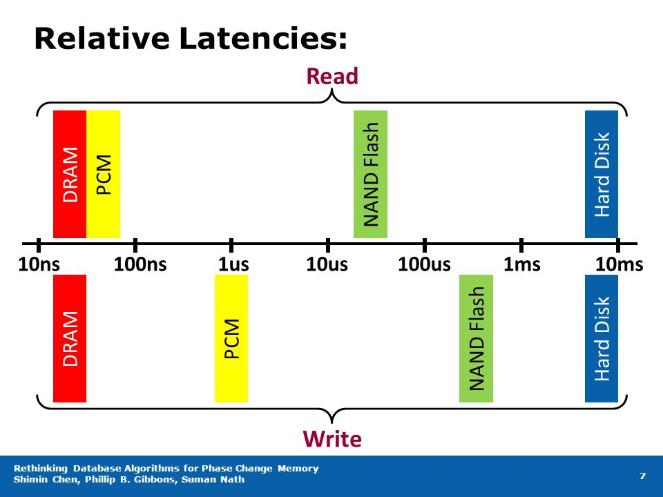 Relative Latencies: Rethinking Database Algorithms for Phase Change Memory Shimin Chen, Phillip B. Gibbons, Suman Nath 7 10ns100ns1us10us100us1ms10ms
