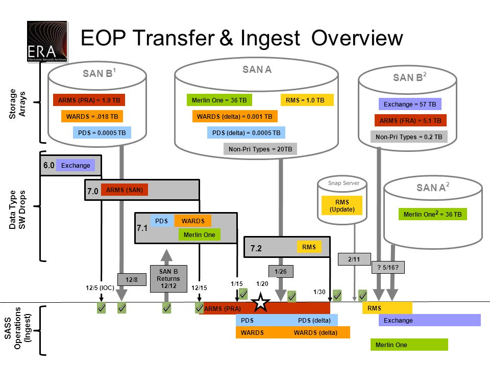 1/26 EOP Transfer & Ingest Overview ARMS (PRA) = 1.9 TB PDS = 0.0005 TB WARDS =.018 TB SAN B 1 PDS (delta) = 0.0005 TB WARDS (delta) = 0.001 TB SAN A Exchange 12/5 (IOC) 12/8 ARMS (SAN) 12/15 PDSWARDS 1/15 RMS 1/30 Merlin One = 36 TB Non-Pri Types = 20TB RMS = 1.0 TB 6.0 Storage Arrays 7.1 7.2 ARMS (PRA) PDS WARDS PDS (delta) WARDS (delta) Merlin One 1/20 Data Type SW Drops SASS Operations (Ingest) 7.0 SAN B Returns 12/12 Merlin One January 15, 2015 RMS 2/11 Snap Server RMS (Update) 11 SAN A 2 Merlin One 2 = 36 TB Exchange Non-Pri Types = 0.2 TB SAN B 2 Exchange = 57 TB ARMS (FRA) = 5.1 TB .