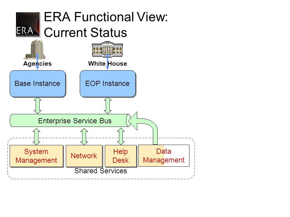 Shared Services ERA Functional View: Current Status System Management Help Desk Network Base Instance EOP Instance White HouseAgencies Enterprise Service Bus Data Management