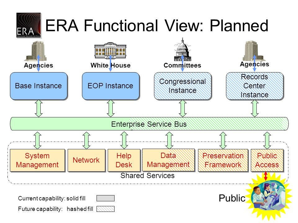Shared Services ERA Functional View: Planned System Management Preservation Framework Public Access Help Desk Network Base Instance EOP Instance White