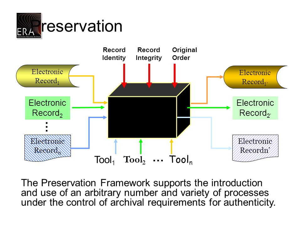 Preservation Electronic Record 2 Preservation Framework Record Identity Record Integrity Original Order Tool 1 Tool 2 Tool n … The Preservation Framework supports the introduction and use of an arbitrary number and variety of processes under the control of archival requirements for authenticity.