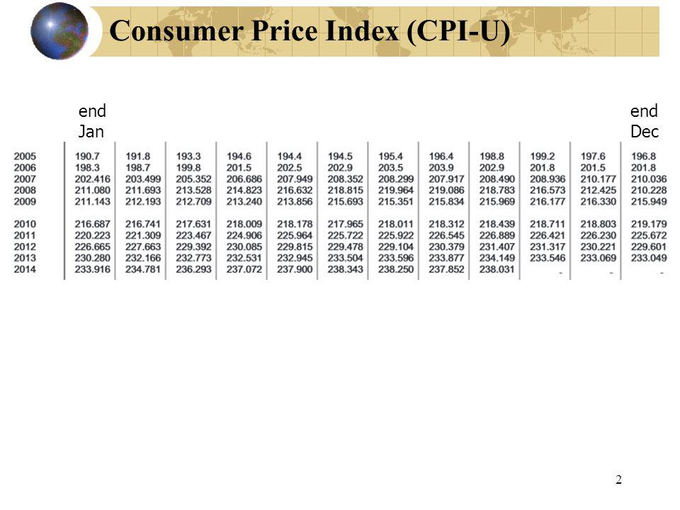 2 Consumer Price Index (CPI-U) end Jan end Dec