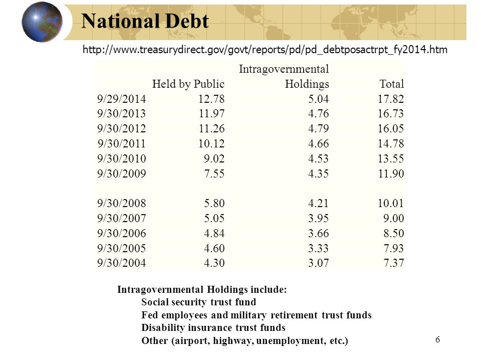 6 National Debt Intragovernmental Holdings include: Social security trust fund Fed employees and military retirement trust funds Disability insurance trust funds Other (airport, highway, unemployment, etc.) http://www.treasurydirect.gov/govt/reports/pd/pd_debtposactrpt_fy2014.htm Intragovernmental Held by PublicHoldingsTotal 9/29/201412.785.0417.82 9/30/201311.974.7616.73 9/30/201211.264.7916.05 9/30/201110.124.6614.78 9/30/20109.024.5313.55 9/30/20097.554.3511.90 9/30/20085.804.2110.01 9/30/20075.053.959.00 9/30/20064.843.668.50 9/30/20054.603.337.93 9/30/20044.303.077.37