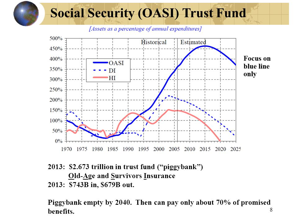 8 Social Security (OASI) Trust Fund 2013: $2.673 trillion in trust fund ( piggybank ) Old-Age and Survivors Insurance 2013: $743B in, $679B out.