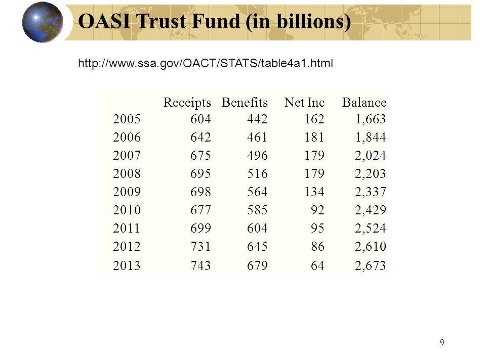 OASI Trust Fund (in billions) 9 http://www.ssa.gov/OACT/STATS/table4a1.html ReceiptsBenefitsNet IncBalance 20056044421621,663 20066424611811,844 20076754961792,024 20086955161792,203 20096985641342,337 2010677585922,429 2011699604952,524 2012731645862,610 2013743679642,673