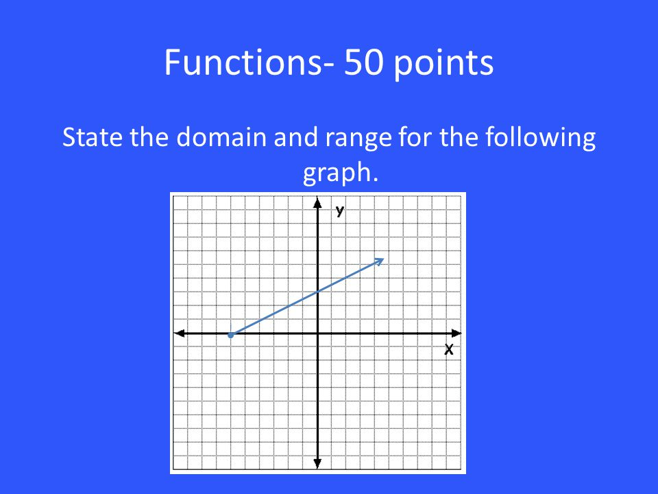 Functions- 50 points State the domain and range for the following graph.