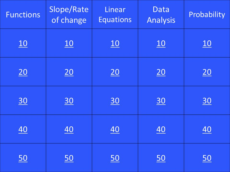 Functions Slope/Rate of change Linear Equations Data Analysis Probability 10 20 30 40 50