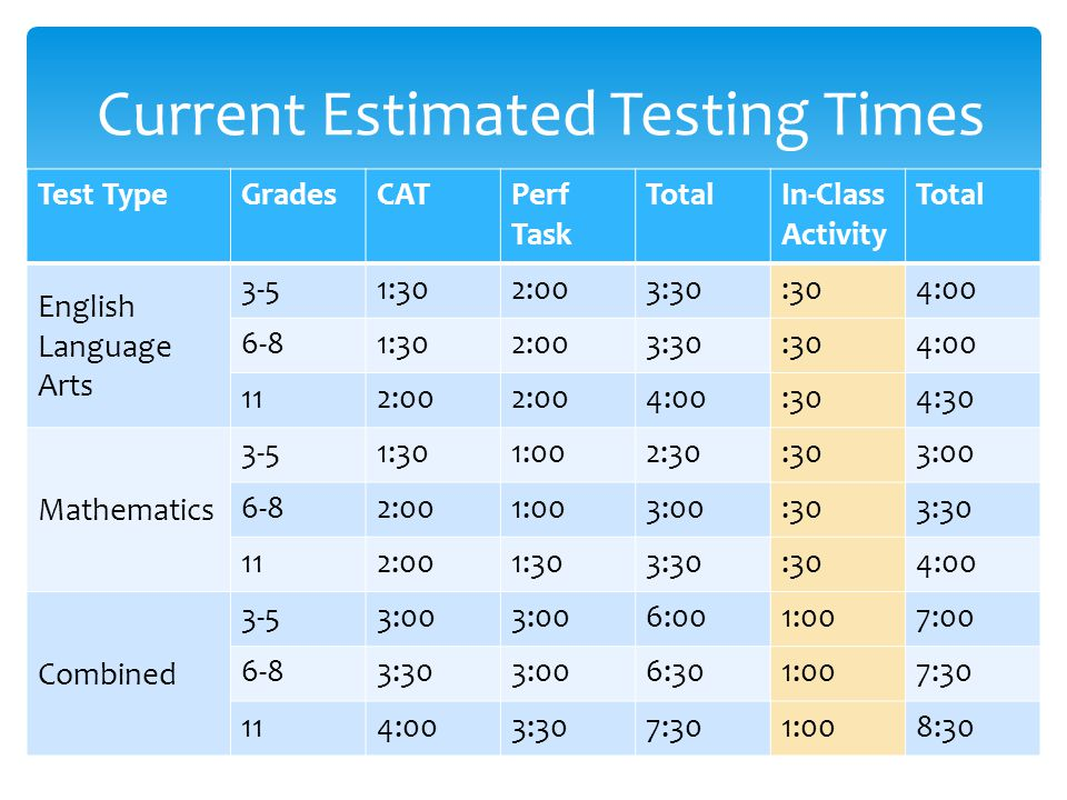 Current Estimated Testing Times Test TypeGradesCATPerf Task TotalIn-Class Activity Total English Language Arts 3-51:302:003:30:304:00 6-81:302:003:30: