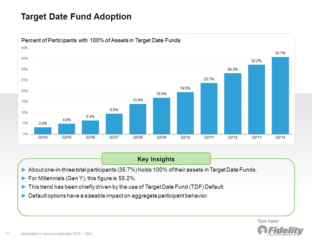 > More 11 Target Date Fund Adoption ►About one-in-three total participants (35.7%) holds 100% of their assets in Target Date Funds.