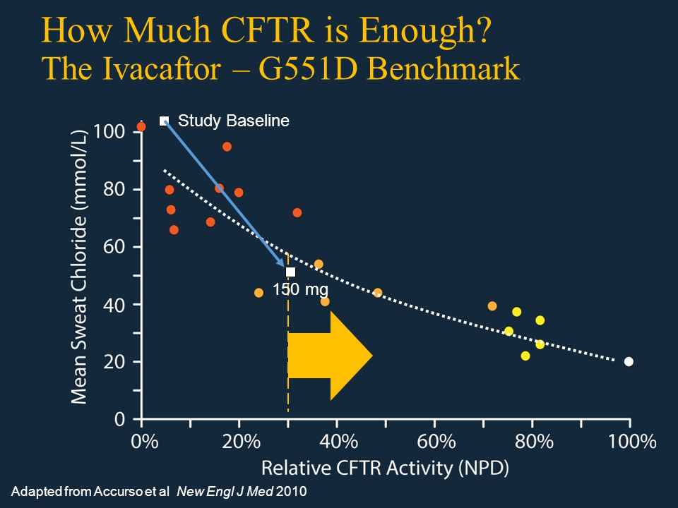 How Much CFTR is Enough.