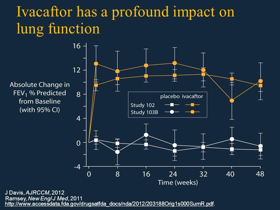 Ivacaftor has a profound impact on lung function http://www.accessdata.fda.gov/drugsatfda_docs/nda/2012/203188Orig1s000SumR.pdf.