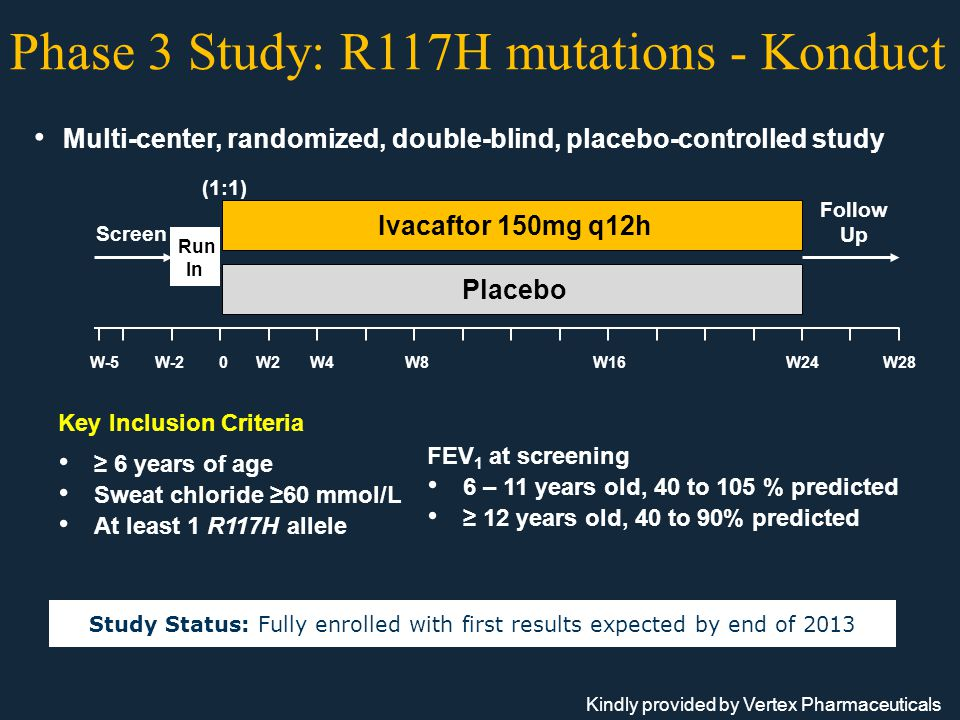 Phase 3 Study: R117H mutations - Konduct Multi-center, randomized, double-blind, placebo-controlled study Key Inclusion Criteria ≥ 6 years of age Sweat chloride ≥60 mmol/L At least 1 R117H allele Study Status: Fully enrolled with first results expected by end of 2013 Run In Ivacaftor 150mg q12h Placebo (1:1) Screen Follow Up W-5W-20W2W4W8W16W24W28 FEV 1 at screening 6 – 11 years old, 40 to 105 % predicted ≥ 12 years old, 40 to 90% predicted Kindly provided by Vertex Pharmaceuticals