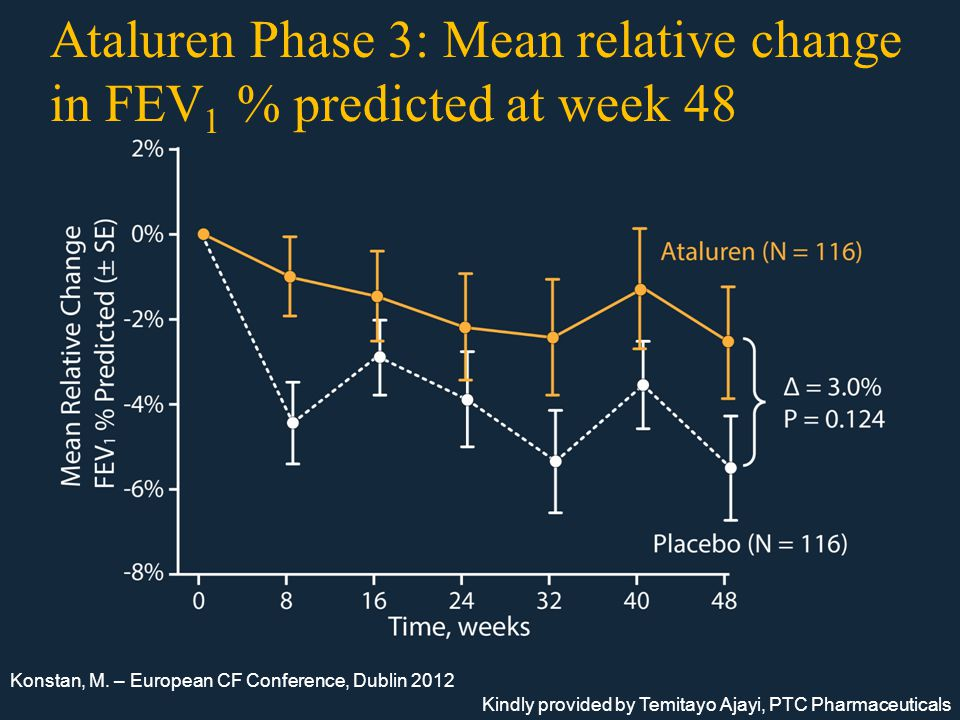 Ataluren Phase 3: Mean relative change in FEV 1 % predicted at week 48 Konstan, M.