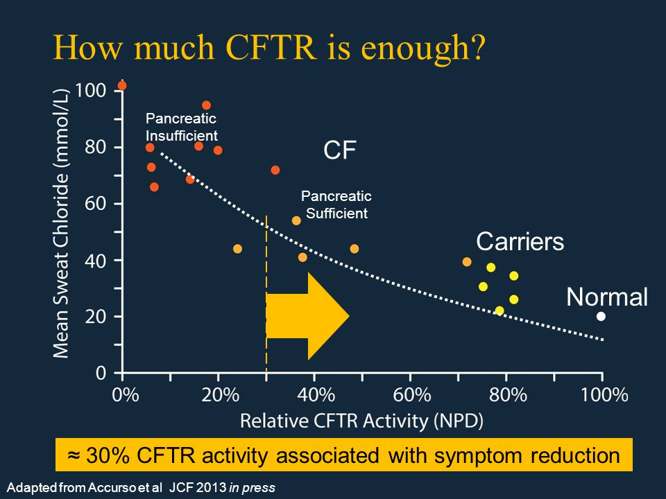 CFFPR* Patients First Allele Second Allele *Cystic Fibrosis Foundation Patient Registry, 2012 How close are we to our goal using allele-specific approaches.