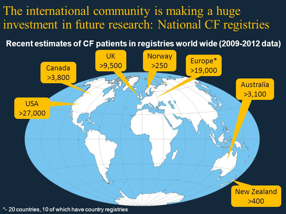 Canada >3,800 The international community is making a huge investment in future research: National CF registries Recent estimates of CF patients in registries world wide (2009-2012 data) USA >27,000 UK >9,500 New Zealand >400 Australia >3,100 Norway >250 Europe* >19,000 *- 20 countries, 10 of which have country registries