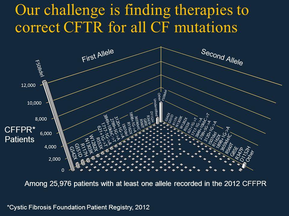 Remaining CFTR genotypes G551D, R117H, F508del 90.1% 9.9% Remaining Nonsense Mutations 8.8% 7.1% Remaining 2.8%