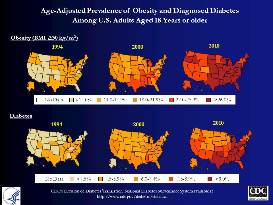 Age-Adjusted Prevalence of Obesity and Diagnosed Diabetes Among U.S.