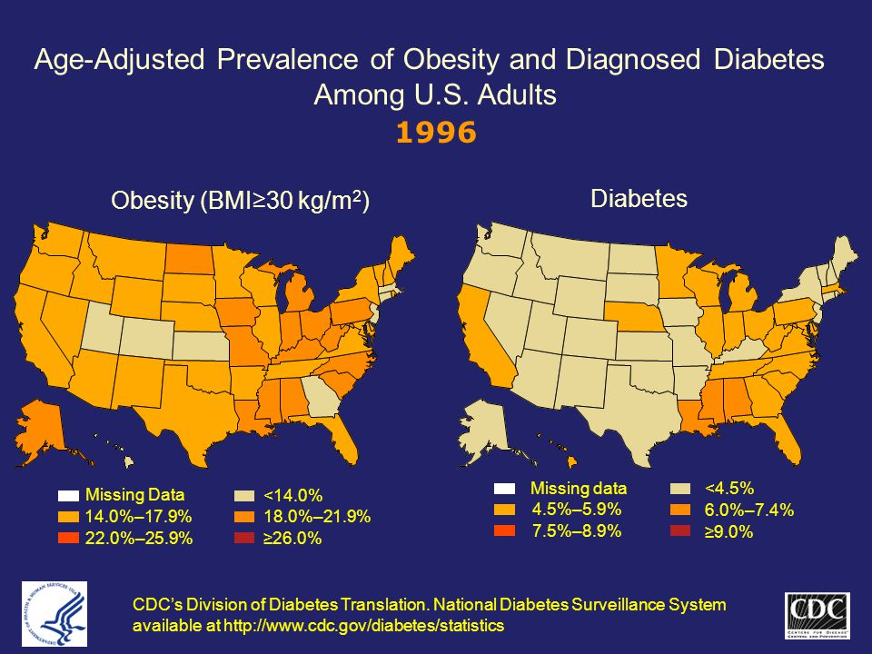CDC's Division of Diabetes Translation.