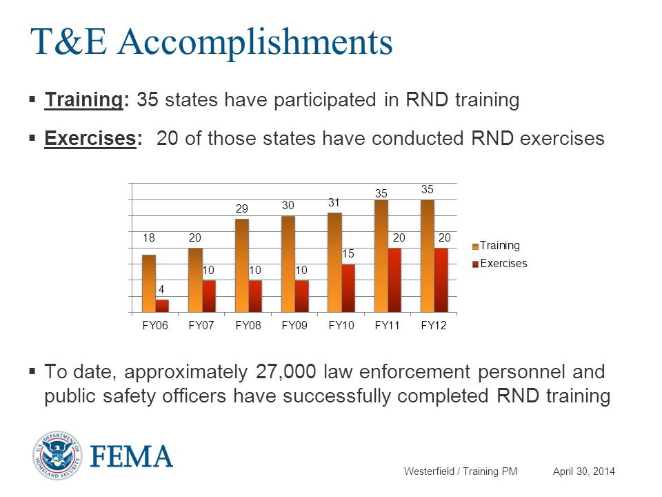Westerfield / Training PM April 30, 2014 T&E Accomplishments  Training: 35 states have participated in RND training  Exercises: 20 of those states h