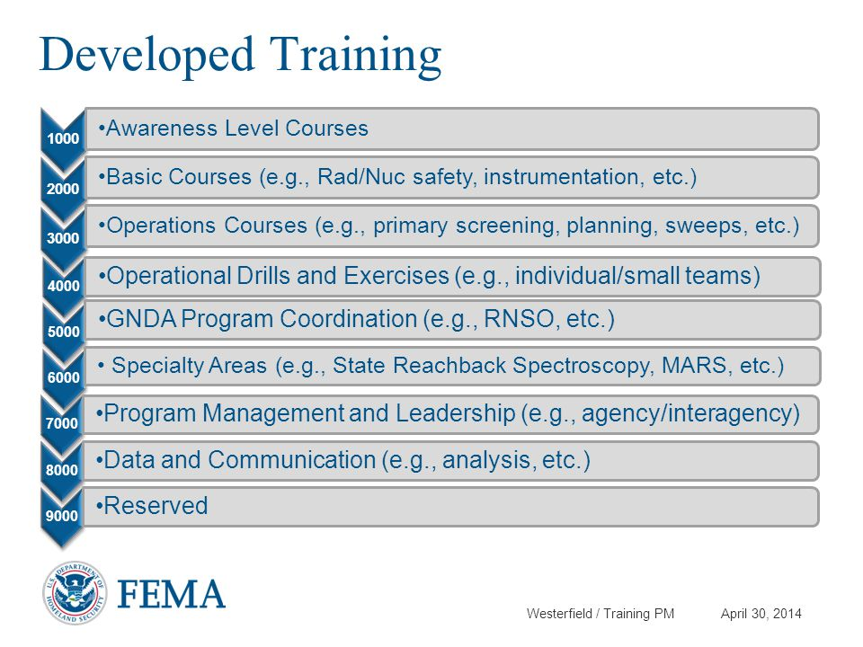 Westerfield / Training PM April 30, 2014 Developed Training 1000 Awareness Level Courses 2000 Basic Courses (e.g., Rad/Nuc safety, instrumentation, et