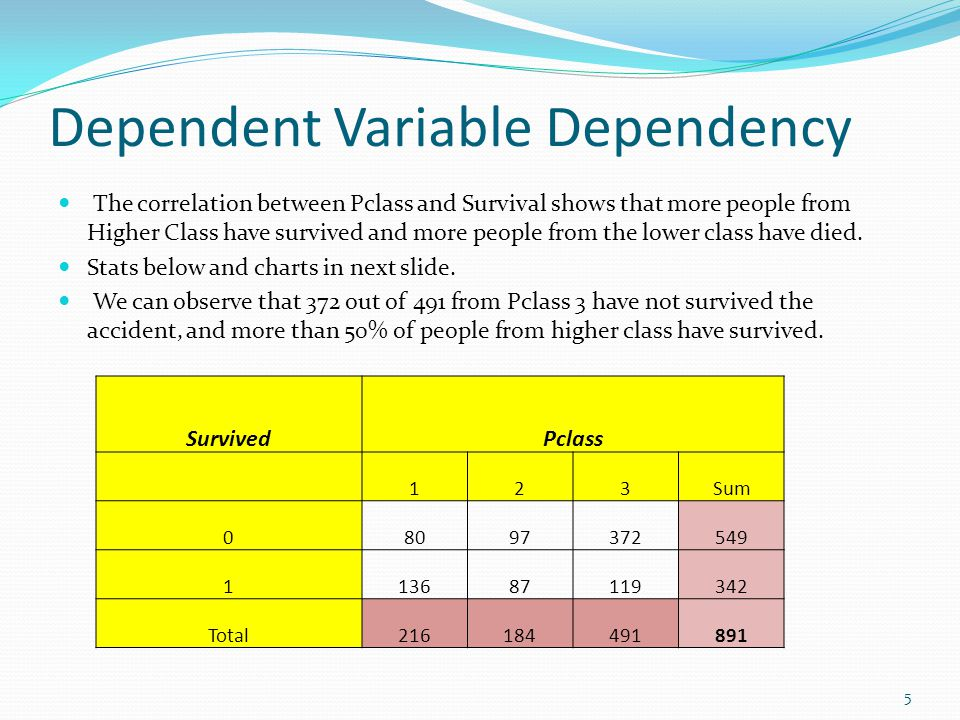 Dependent Variable Dependency The correlation between Pclass and Survival shows that more people from Higher Class have survived and more people from
