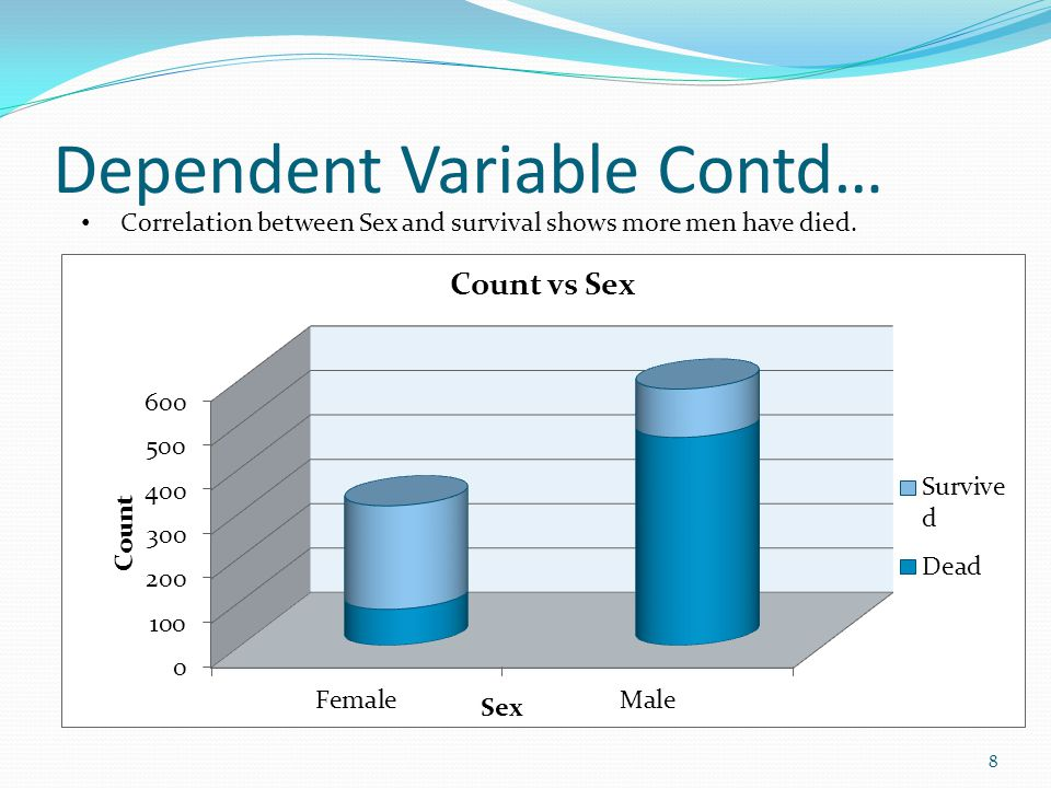 Dependent Variable Contd… 8 Correlation between Sex and survival shows more men have died.